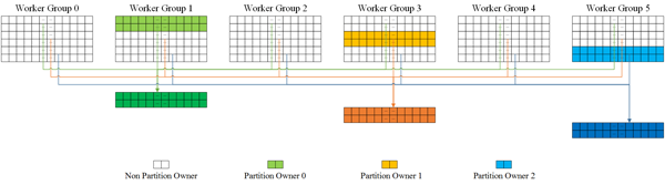 图6 Partition拆分及Partition Owner分布示意