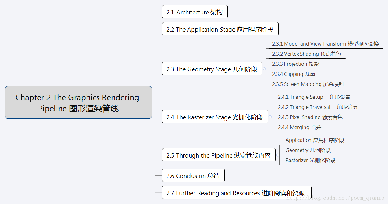 图形渲染管线 The Graphics Rendering Pipeline